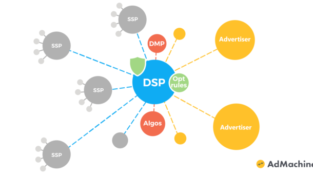 DSP (Demand side platform)